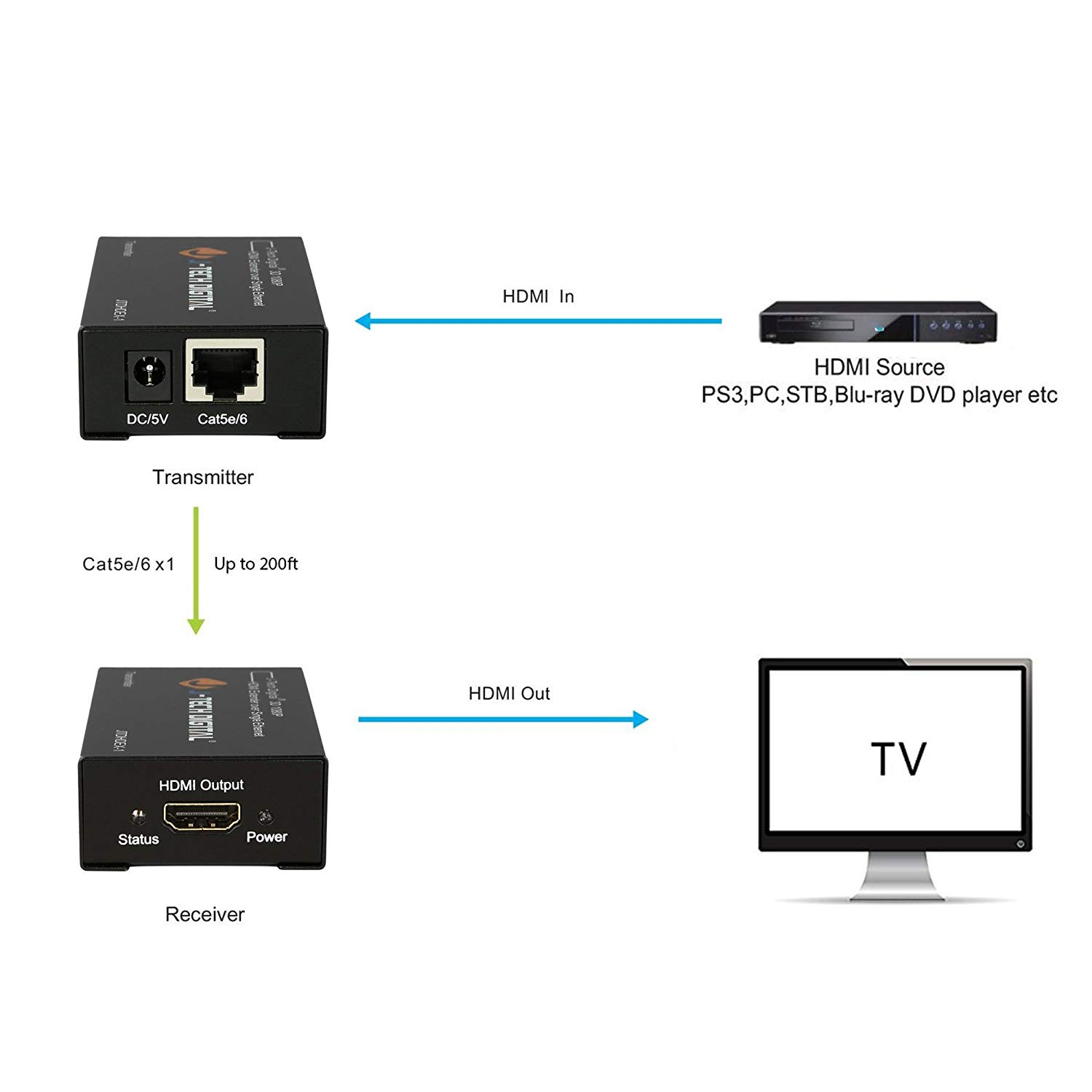 Hdmi Extender Block Diagram